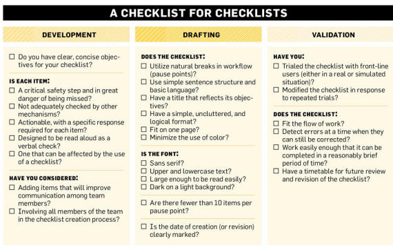 A Checklist for creating a CheckList